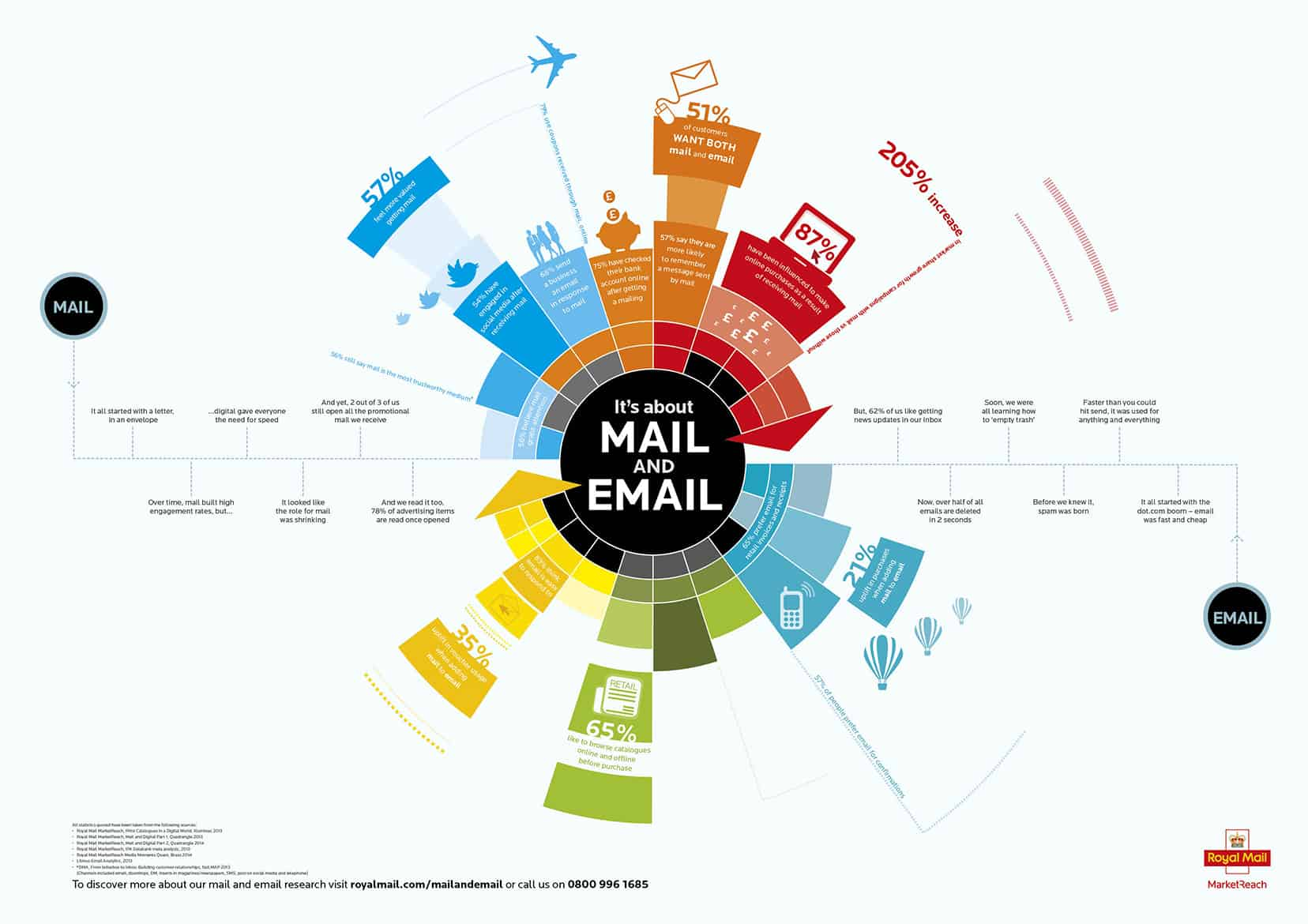 Direct Mail Services Infographic